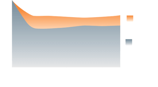 sustained force retention